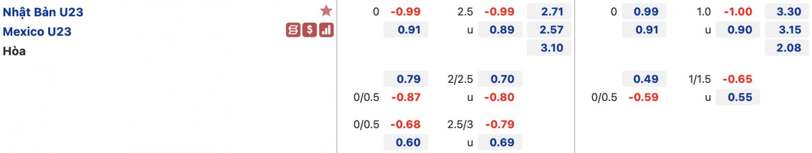 Tỷ lệ kèo bóng đá U23 Nhật Bản đấu với U23 Mexico