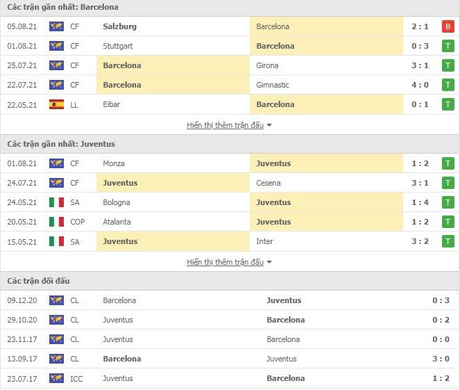 Thành tích đối đầu Barcelona vs Juventus