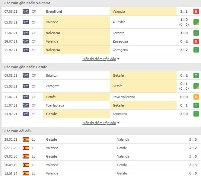 Thành tích đối đầu Valencia vs Getafe