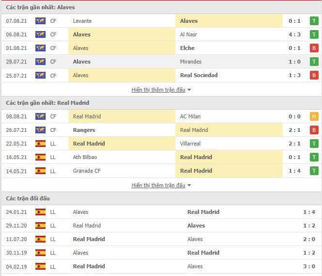 Thành tích đối đầu Alaves vs Real Madrid