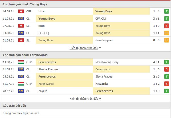 Thành tích đối đầu Young Boys vs Ferencvarosi