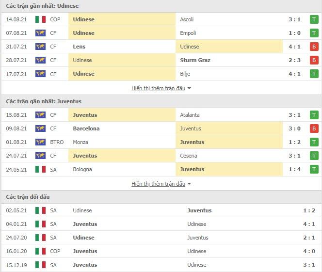 Thành tích đối đầu Udinese vs Juventus