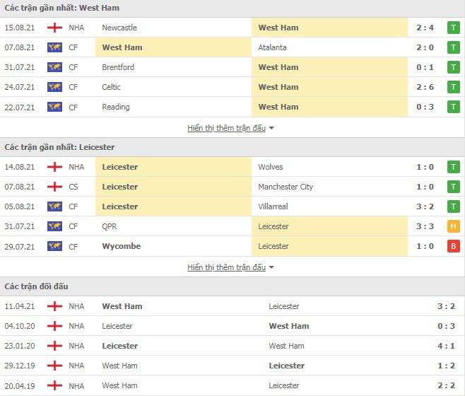 Lịch sử đối đầu West Ham vs Leicester