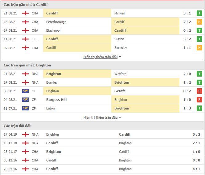 Thành tích đối đầu Cardiff City vs Brighton