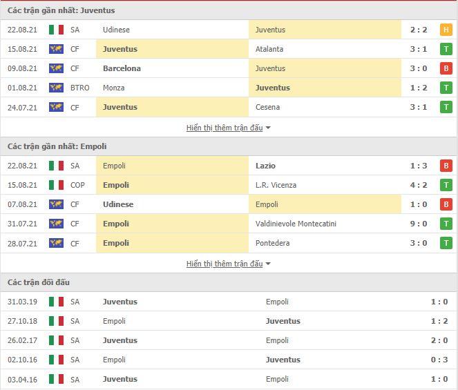 Thành tích đối đầu Juventus vs Empoli