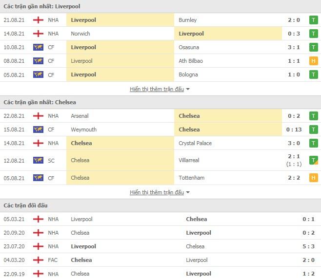 Lịch sử đối đầu Liverpool vs Chelsea