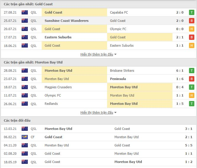 Thành tích đối đầu Gold Coast United vs Moreton Bay United
