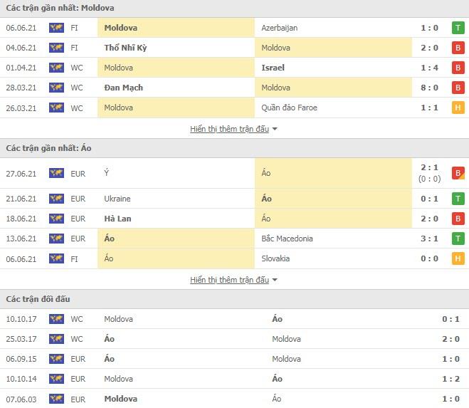 Thành tích đối đầu Moldova vs Áo