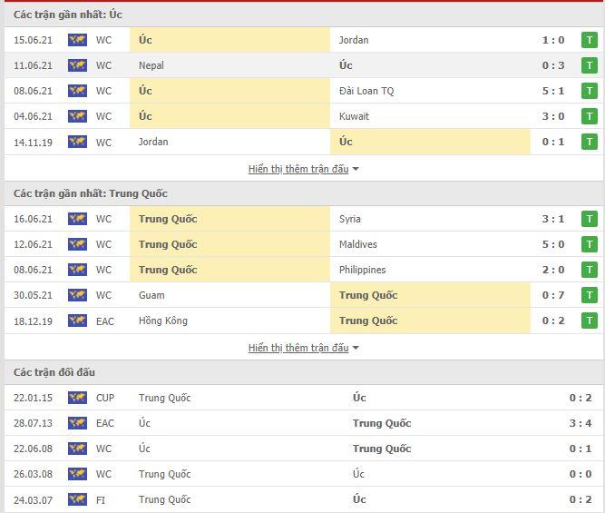 Thành tích đối đầu Úc vs Trung Quốc