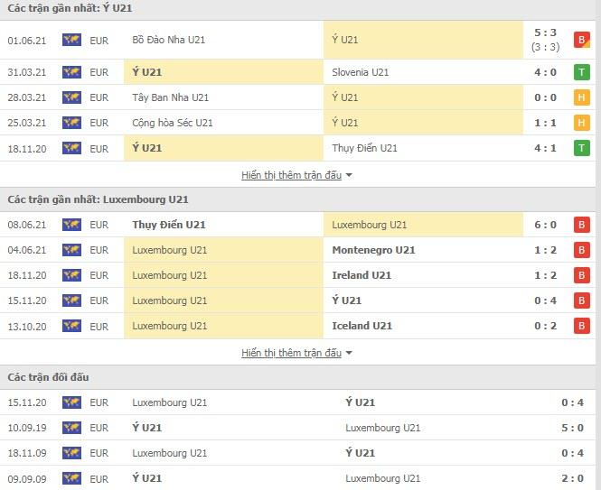 Thành tích đối đầu U21 Italia vs U21 Luxembourg