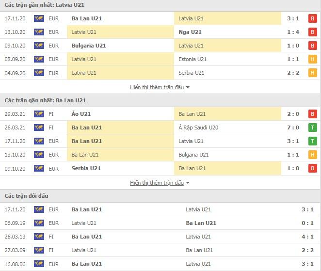 Thành tích đối đầu U21 Latvia vs U21 Ba Lan