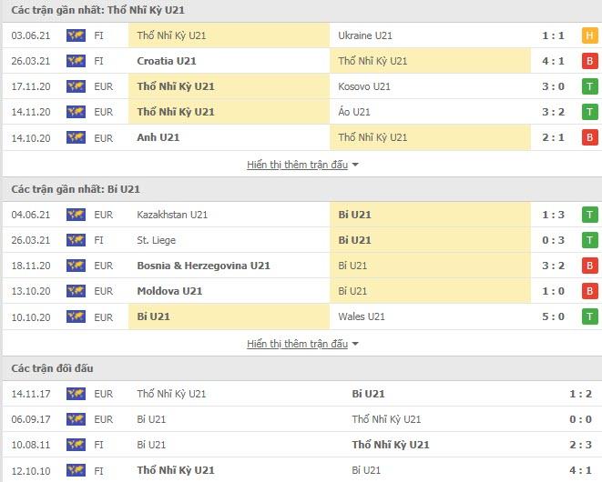 Thành tích đối đầu U21 Thổ Nhĩ Kỳ vs U21 Bỉ