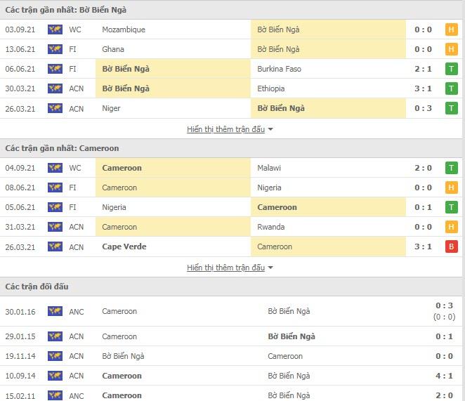 Thành tích đối đầu Bờ Biển Ngà vs Cameroon