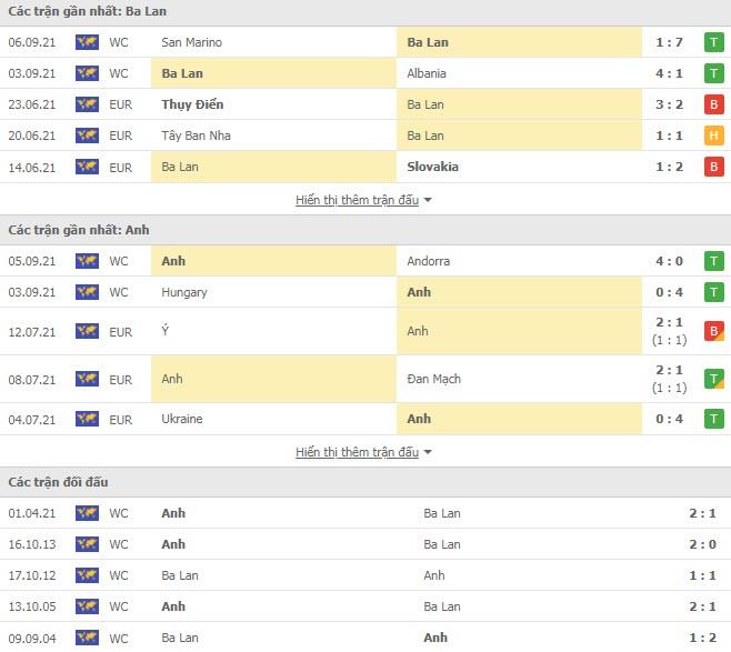 Thành tích đối đầu Ba Lan vs Anh