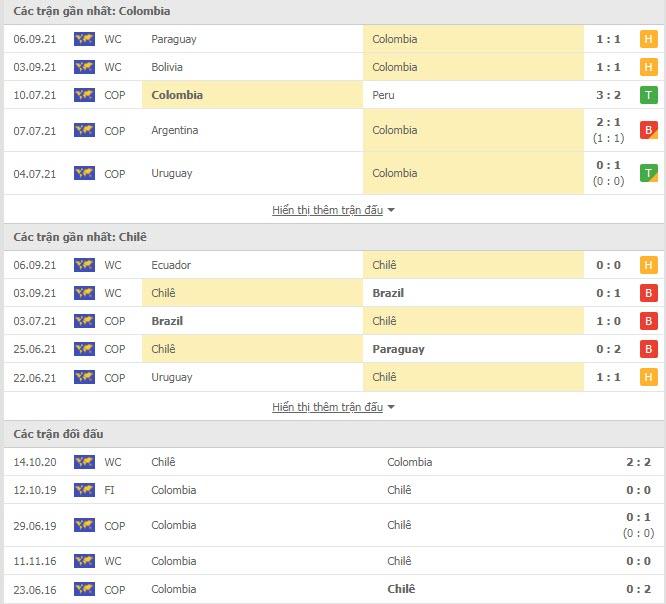 Thành tích đối đầu Colombia vs Chile