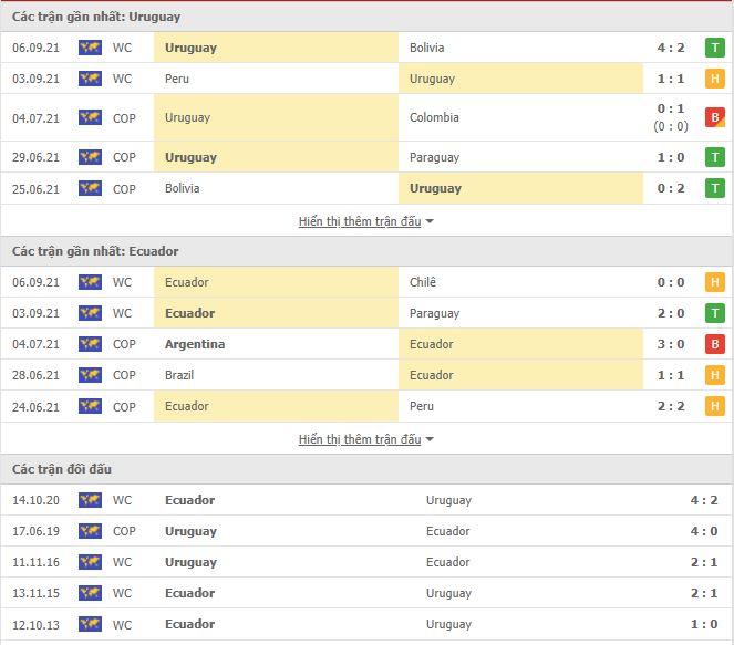 Thành tích đối đầu Uruguay vs Ecuador