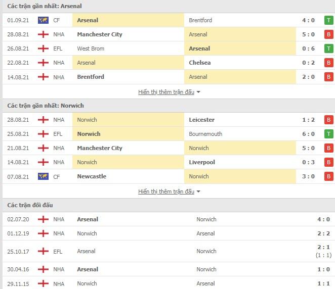 Lịch sử đối đầu Arsenal vs Norwich
