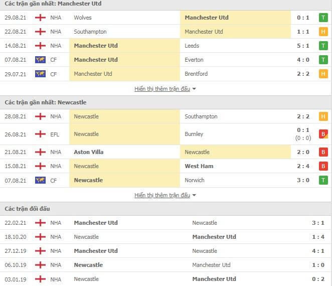 Lịch sử đối đầu MU vs Newcastle