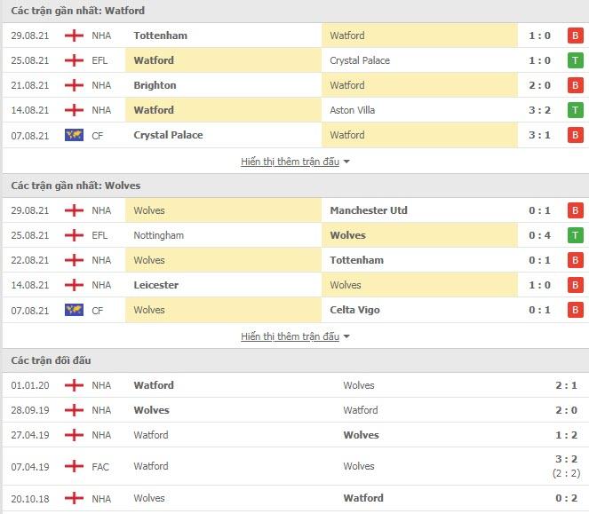 Lịch sử đối đầu Watford vs Wolves