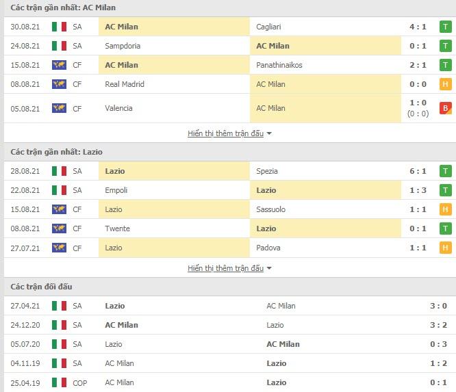 Thành tích đối đầu AC Milan vs Lazio