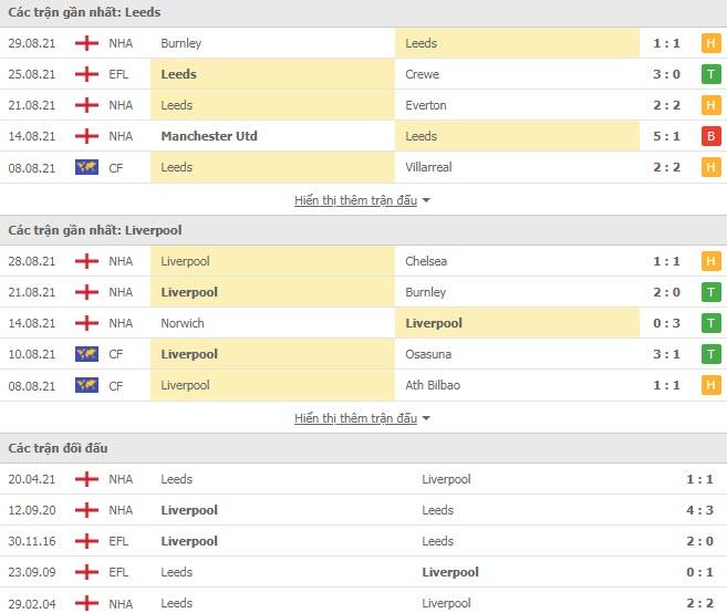 Lịch sử đối đầu Leeds vs Liverpool