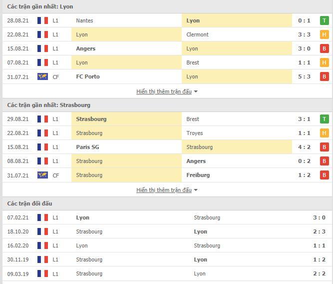 Thành tích đối đầu Lyon vs Strasbourg