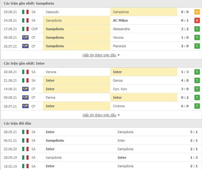 Thành tích đối đầu Sampdoria vs Inter Milan