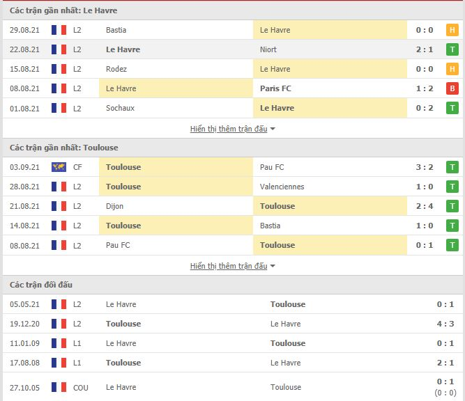 Thành tích đối đầu Le Havre vs Toulouse