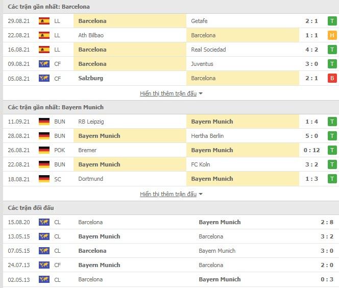 Thành tích đối đầu Barcelona vs Bayern Munich