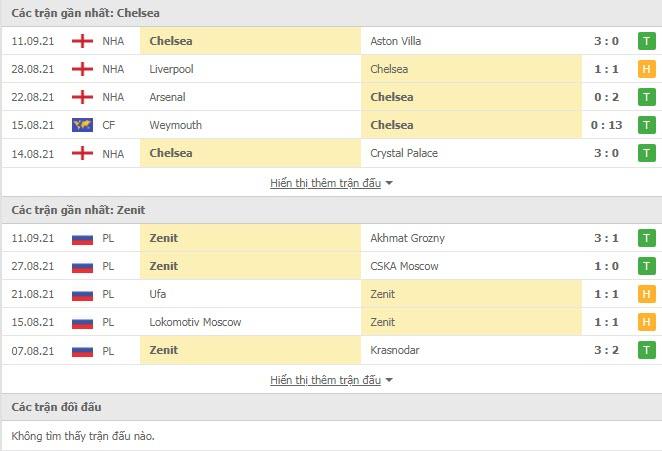 Thành tích đối đầu Chelsea vs Zenit