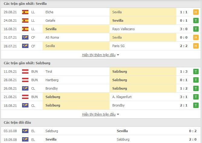 Thành tích đối đầu Sevilla vs Red Bull Salzburg