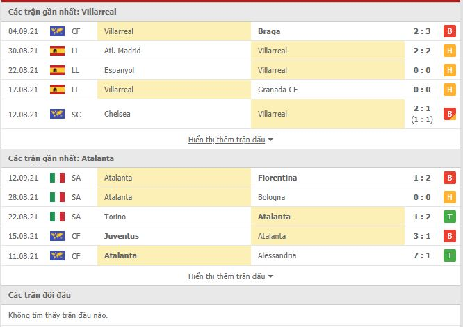 Thành tích đối đầu Villarreal vs Atalanta