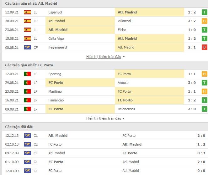 Thành tích đối đầu Atletico vs Porto
