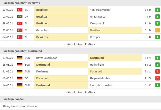 Thành tích đối đầu Besiktas vs Dortmund