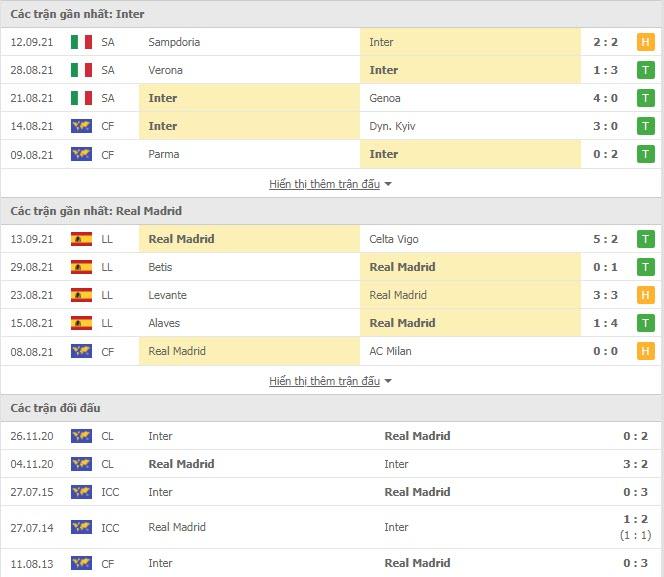 Thành tích đối đầu Inter Milan vs Real Madrid