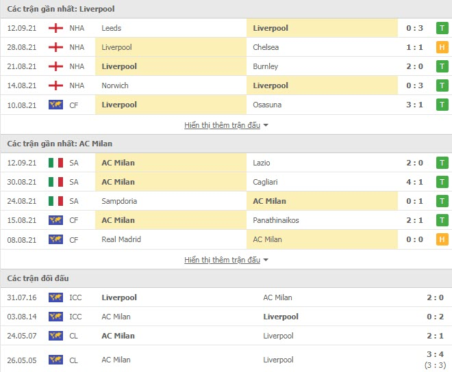 Thành tích đối đầu Liverpool vs AC Milan