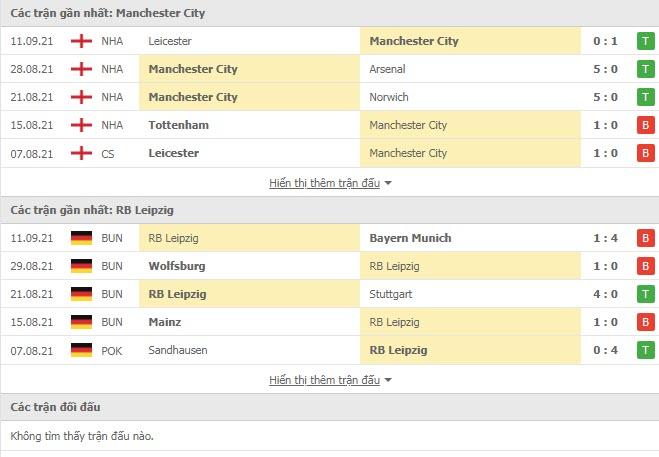 Thành tích đối đầu Man City vs RB Leipzig
