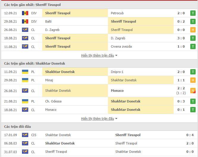 Thành tích đối đầu Sheriff Tiraspol vs Shakhtar Donetsk