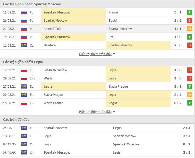 Thành tích đối đầu Spartak Moscow vs Legia Warszawa