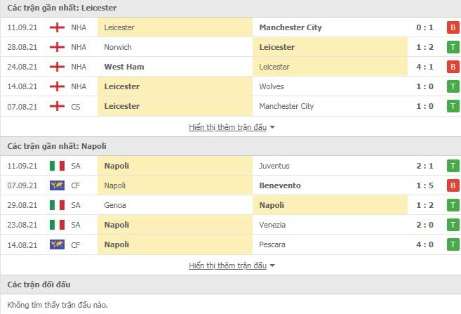 Thành tích đối đầu Leicester vs Napoli