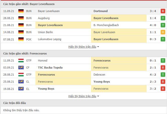 Thành tích đối đầu Leverkusen vs Ferencvarosi