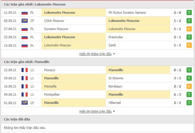 Thành tích đối đầu Lokomotiv Moscow vs Marseille