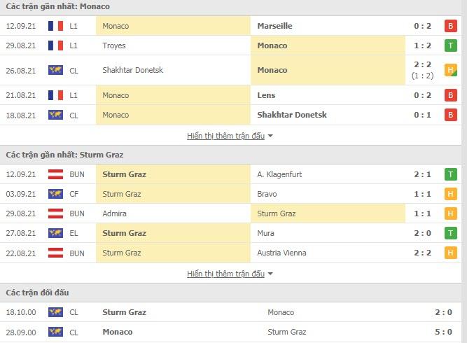 Thành tích đối đầu Monaco vs Sturm Graz