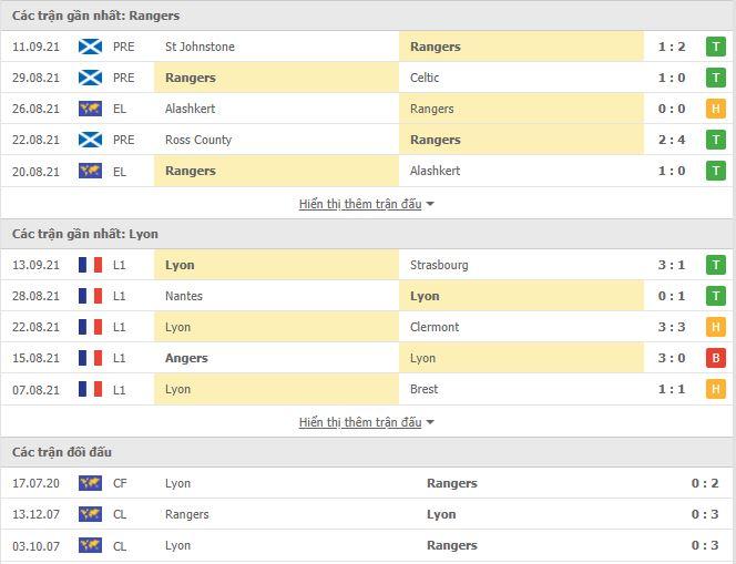 Thành tích đối đầu Rangers vs Lyon