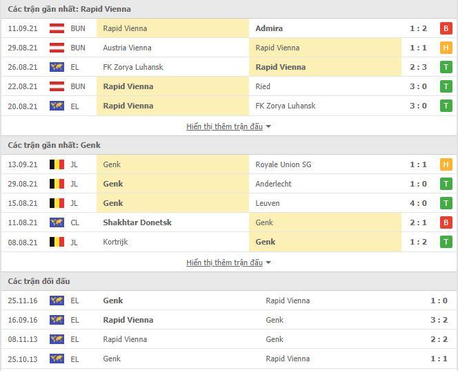 Thành tích đối đầu Rapid Wien vs Genk