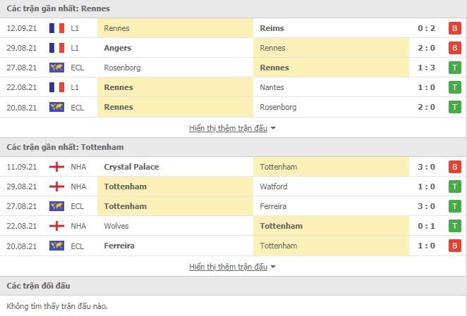 Thành tích đối đầu Rennes vs Tottenham