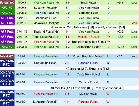 Thành tích đối đầu Việt Nam vs Panama