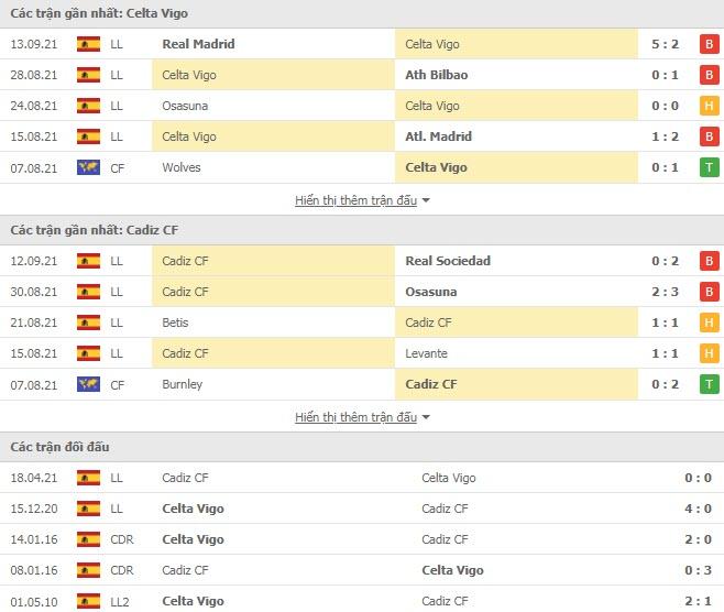 Thành tích đối đầu Celta Vigo vs Cadiz