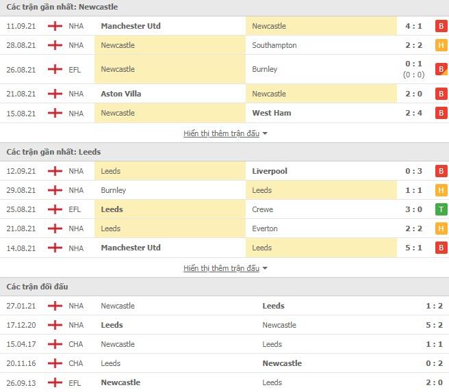 Lịch sử đối đầu Newcastle vs Leed