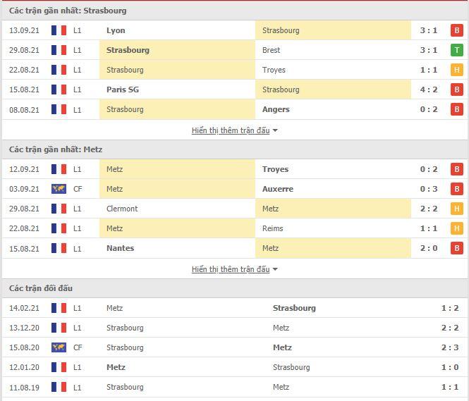 Thành tích đối đầu Strasbourg vs Metz
